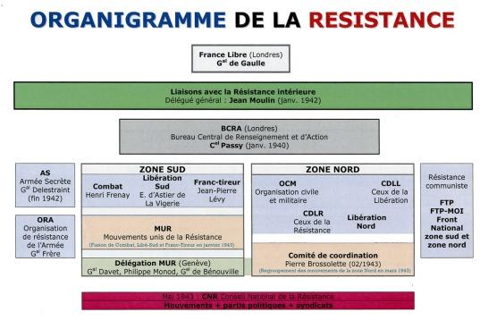 Organigramme_de_la_Résistance